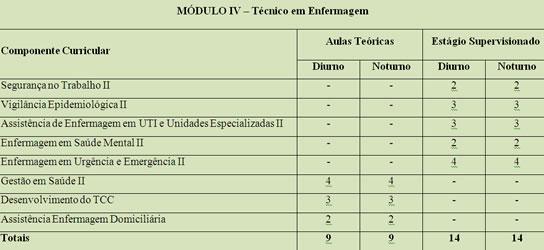 modulo-4