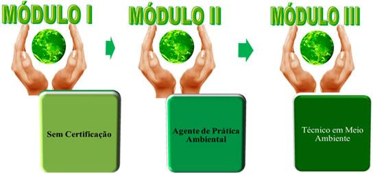 modulos