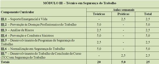 modulo-3